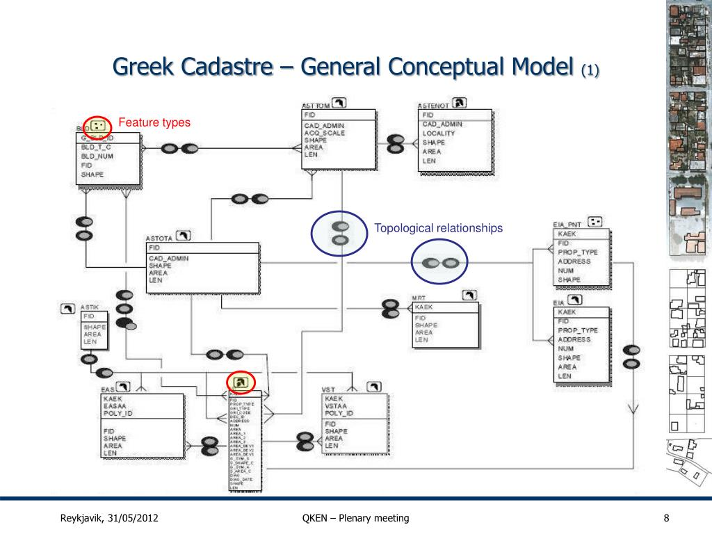 PPT - Greek Cadastre Quality Model and Quality Checking of spatial cadastral data PowerPoint ...