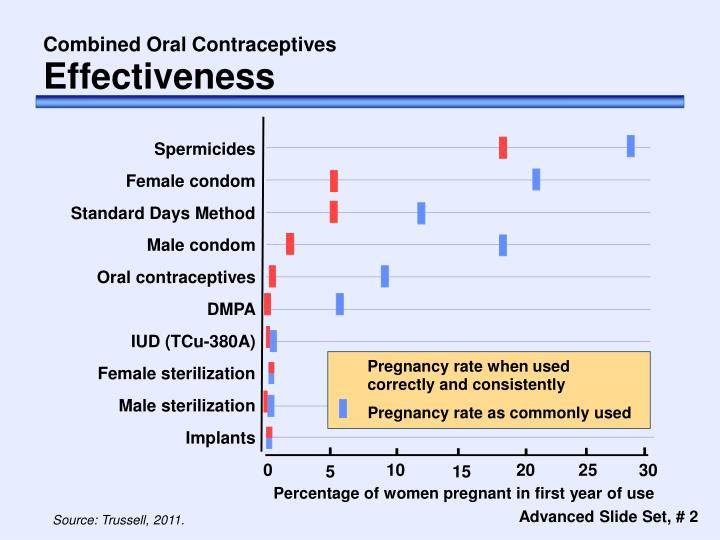 Combined oral contraceptives effectiveness
