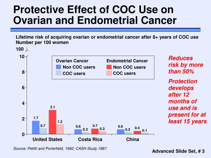 Protective effect of coc use on ovarian and endometrial cancer
