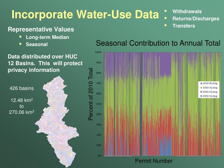 Incorporate Water-Use Data