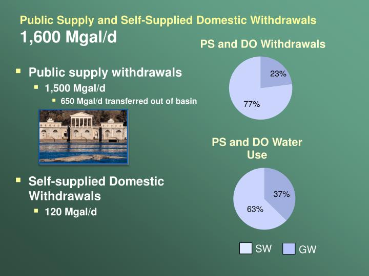 Public Supply and Self-Supplied Domestic Withdrawals