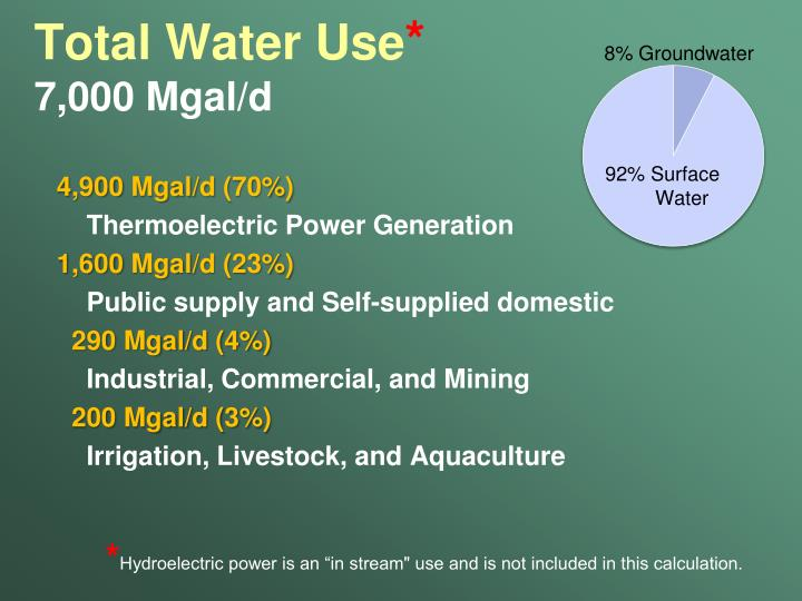 Total Water Use