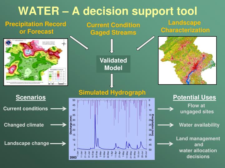 WATER – A decision support tool