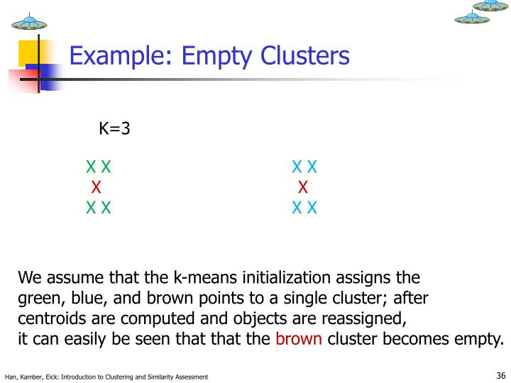 Example: Empty Clusters
