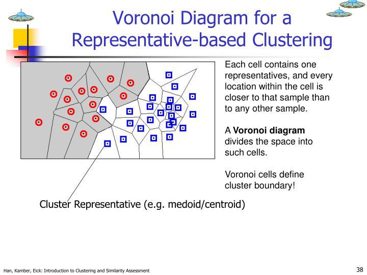Voronoi Diagram for a