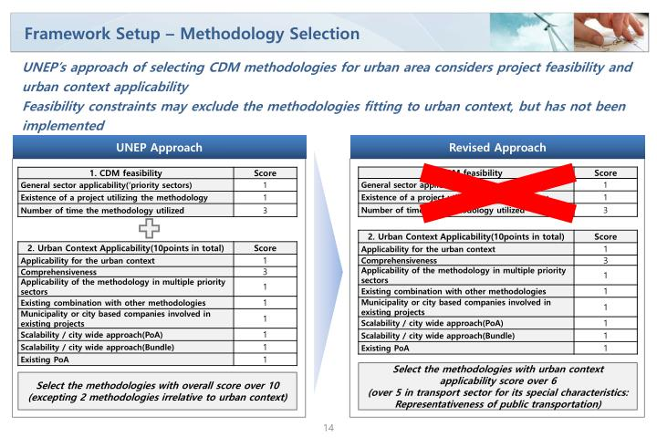 Framework Setup – Methodology Selection