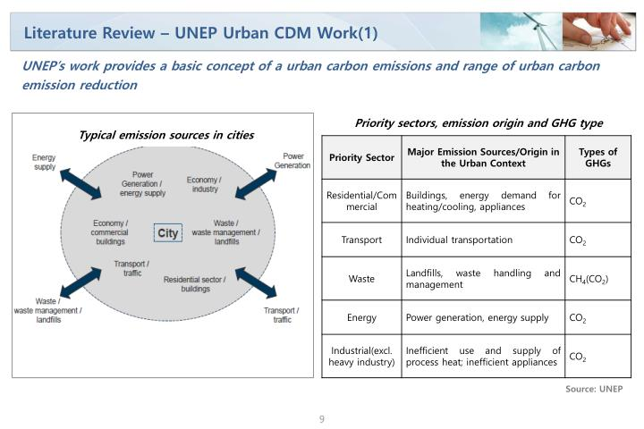 Literature Review – UNEP Urban CDM Work(1)