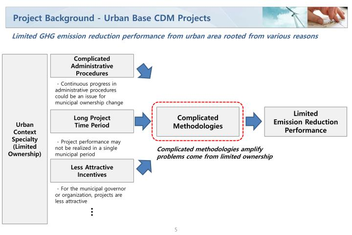 Project Background - Urban Base CDM Projects