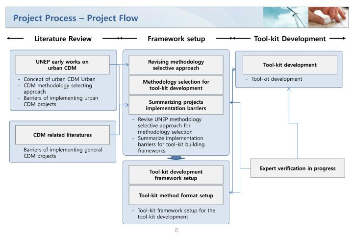 Project Process – Project Flow