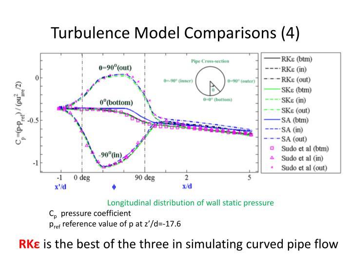 Turbulence Model Comparisons (4)