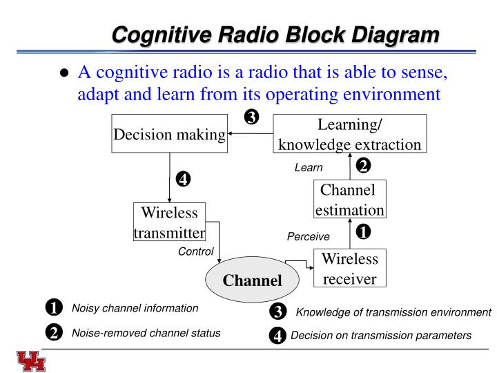 Cognitive Radio Block Diagram