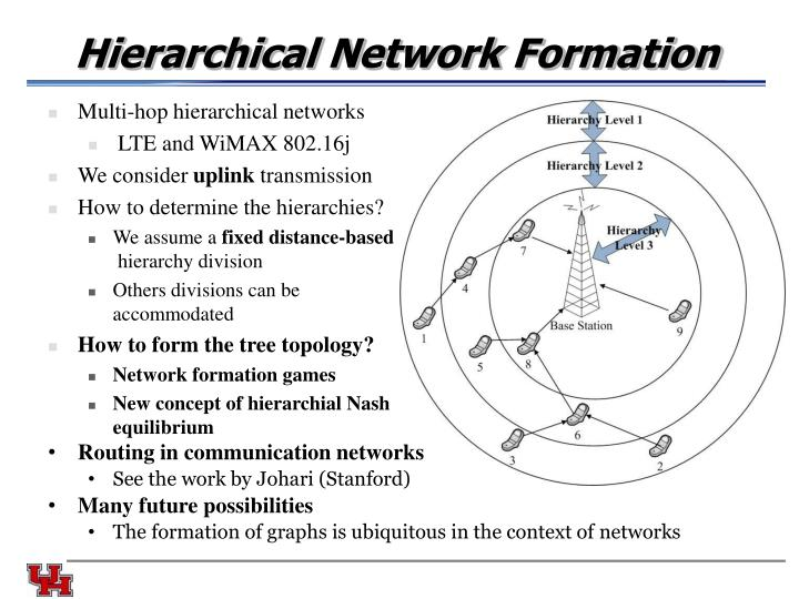 Hierarchical Network Formation