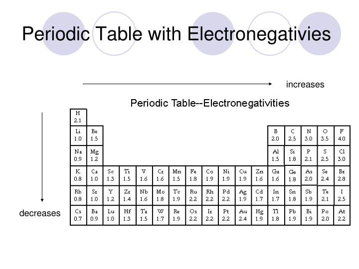 Ppt Section 54polarity Of Molecules Powerpoint Presentation Id