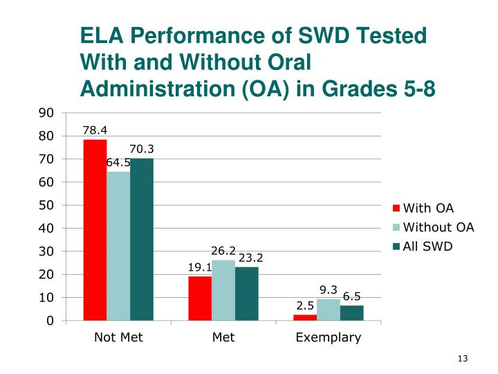 ELA Performance of SWD Tested With and Without Oral Administration (OA