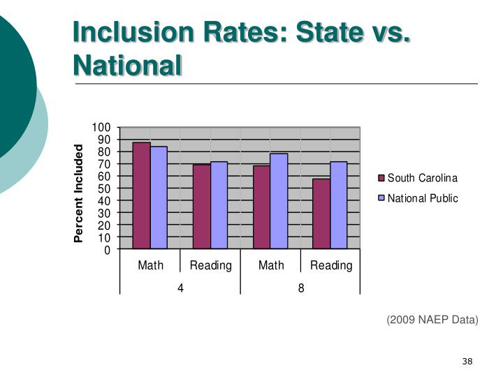 Inclusion Rates: State vs. National