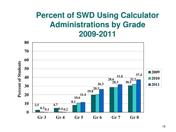 Percent of SWD Using Calculator Administrations by Grade
