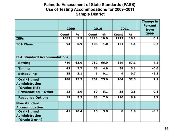 Palmetto Assessment of State Standards (PASS)