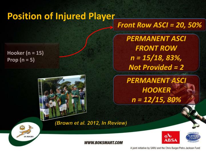 Position of Injured Player