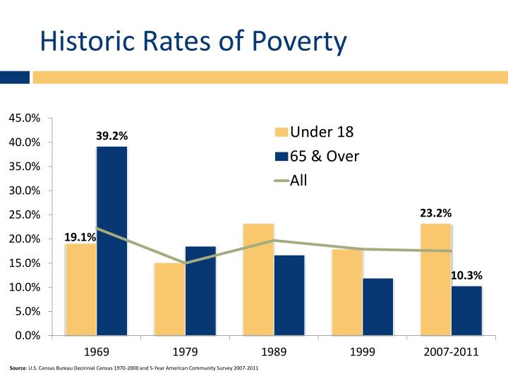 Historic Rates of Poverty
