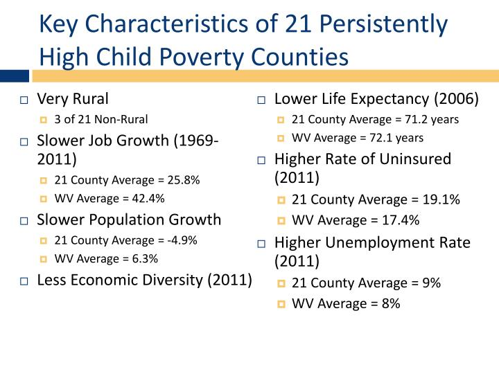 Key Characteristics of 21 Persistently High Child Poverty Counties
