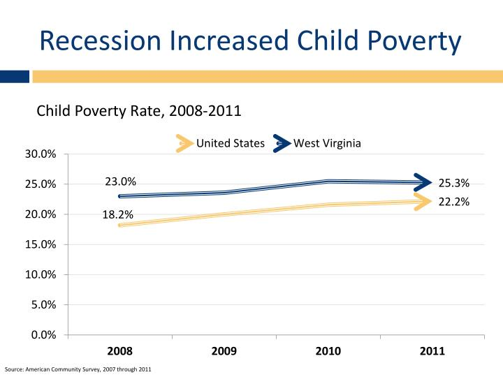 Recession Increased Child Poverty