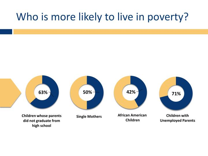 Who is more likely to live in poverty?