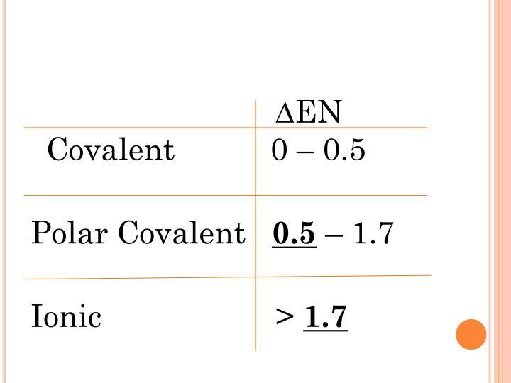 ∆EN          Covalent           0 – 0.5
