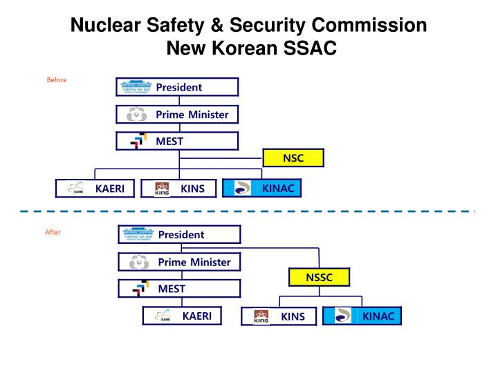 Nuclear Safety & Security Commission