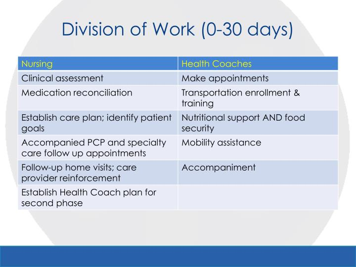Division of Work (0-30