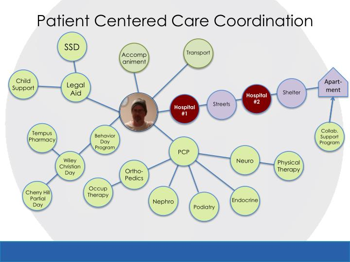 Patient Centered Care Coordination