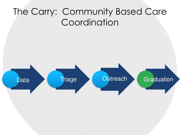 The Carry:  Community Based Care Coordination