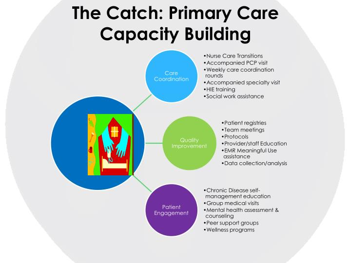 The Catch: Primary Care Capacity Building