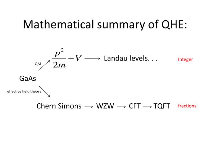 Mathematical summary of QHE: