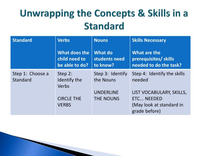 Unwrapping the Concepts & Skills in a Standard
