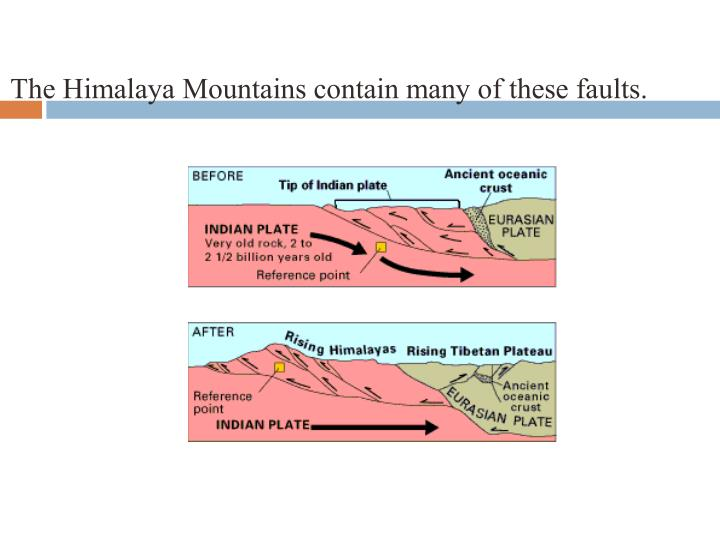 The Himalaya Mountains contain many of these faults.