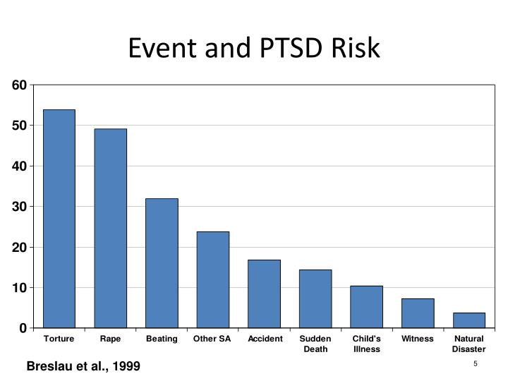 risk and resiliency in posttraumatic stress disorder review Posttraumatic stress disorder,  posttraumatic stress disorder as a risk factor for suicidal ideation  post-traumatic stress disorder: a review of psychobiology .
