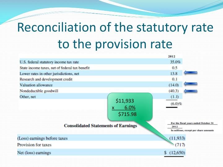 Reconciliation of the statutory rate to the provision rate