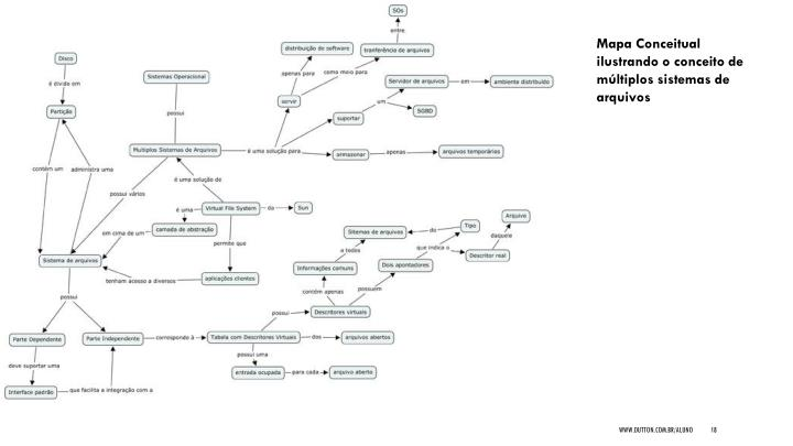 Mapa Conceitual ilustrando o conceito de múltiplos sistemas de arquivos