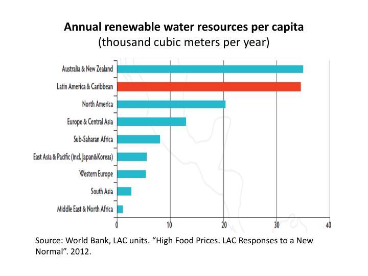 Annual renewable water resources per capita