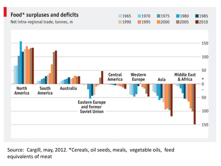 Source:  Cargill, may, 2012. *Cereals, oil seeds, meals,  vegetable oils,  feed equivalents of meat