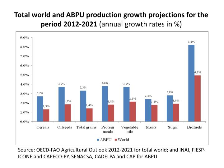 Total world and ABPU production growth projections for the period 2012-2021