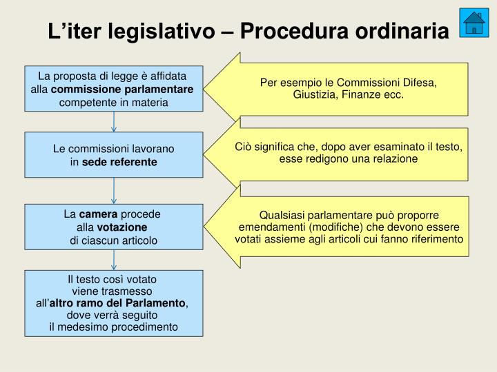 L'iter legislativo – Procedura ordinaria