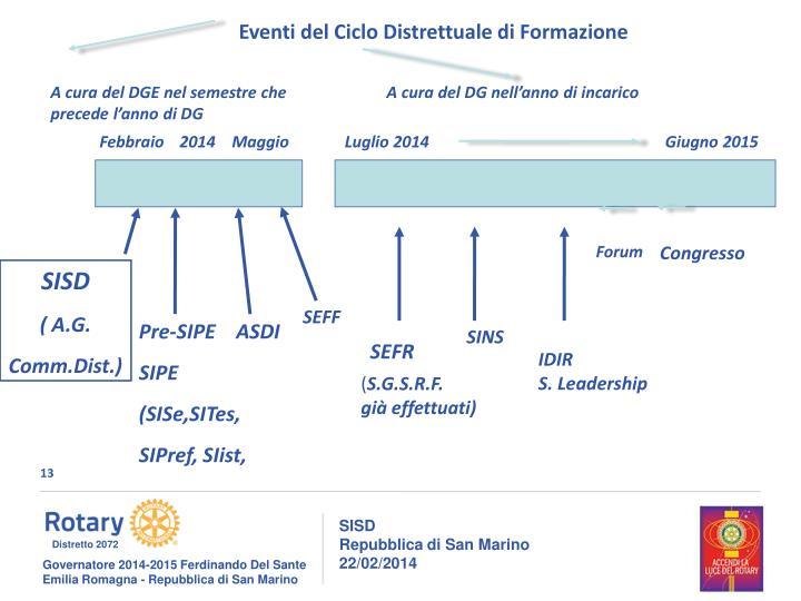 Eventi del Ciclo Distrettuale di Formazione