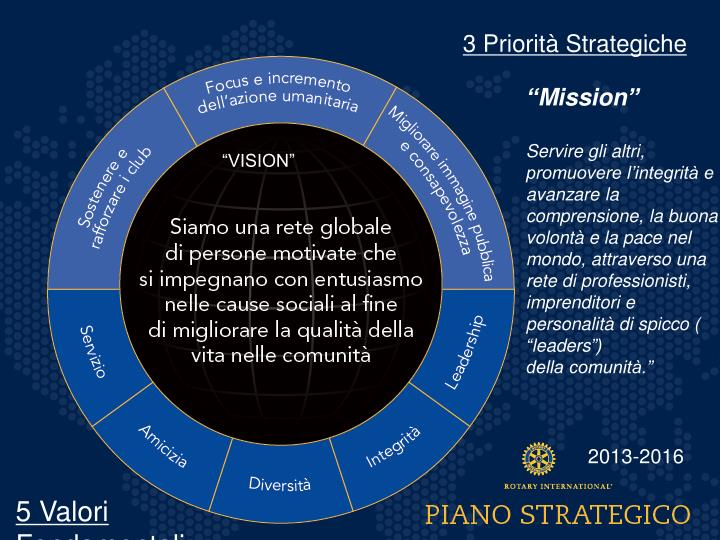 3 Priorità Strategiche