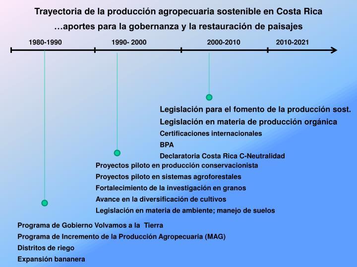 Trayectoria de la producción agropecuaria sostenible en Costa Rica