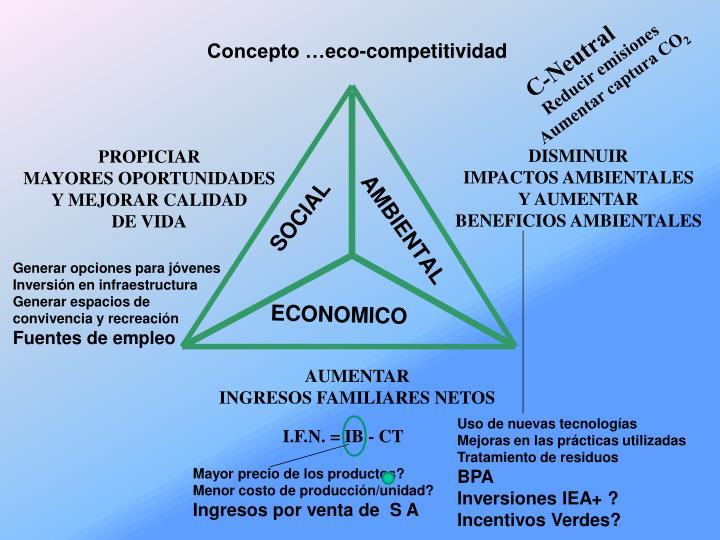 Concepto …eco-competitividad