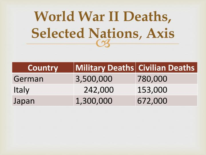 3 turning points of ww2