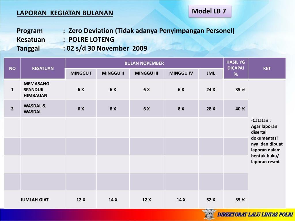Ppt Contoh Format Laporan Bulanan Program Kerja 100 Hari Ditlantas Babinkam Polri Powerpoint Presentation Id 1993034