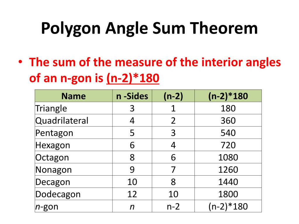 Ppt Unit 6 Introduction To Polygons Powerpoint