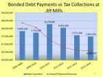bonded debt payments vs tax collections at 69 mills